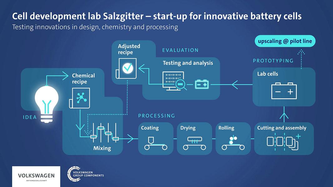 Apertura-laboratorio-fabricacion-propia-baterias-Volkswagen-Salzgitter_plan