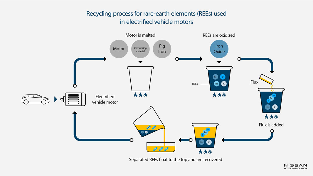 Infografia-proceso-reciclaje-imanes-motores-electricos-Nissan