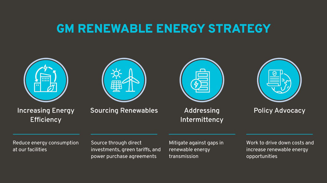 GM-plan-energia-renovable-2025