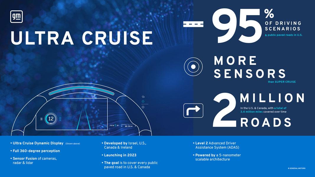 Nuevo-sistema-conduccion-manos-libres-GM-Ultra_Cruise_grafico