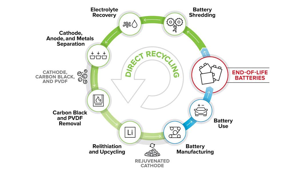 Reciclaje-baterias-ReCell