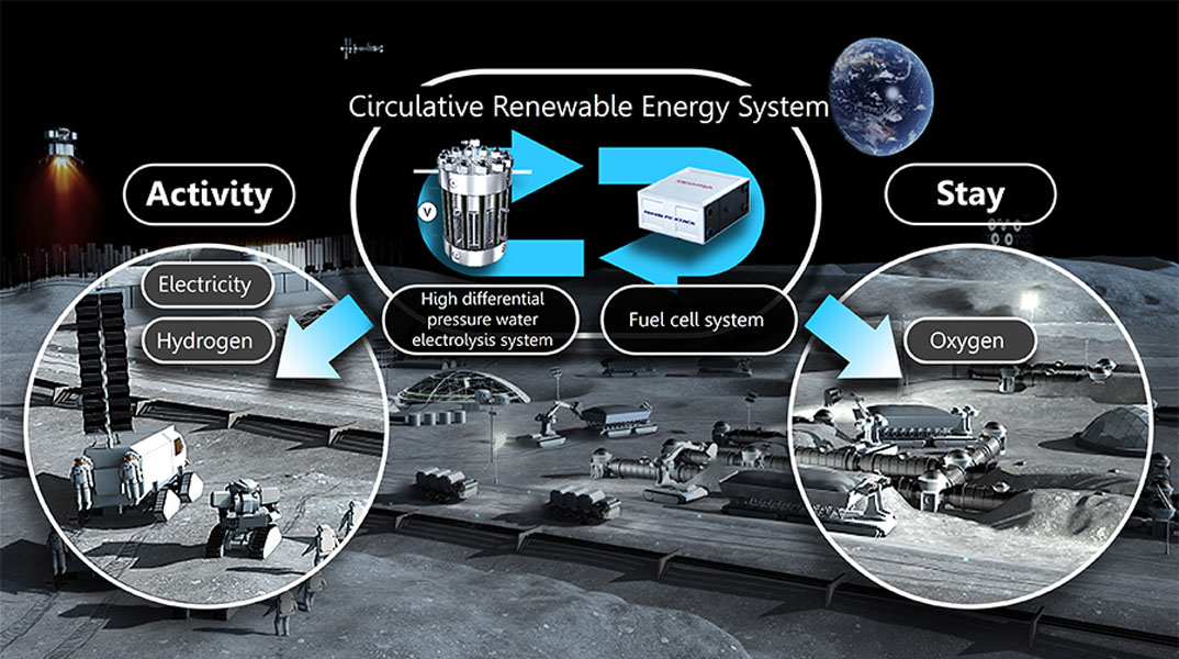 Sistema-energia-circulante-espacial-Honda