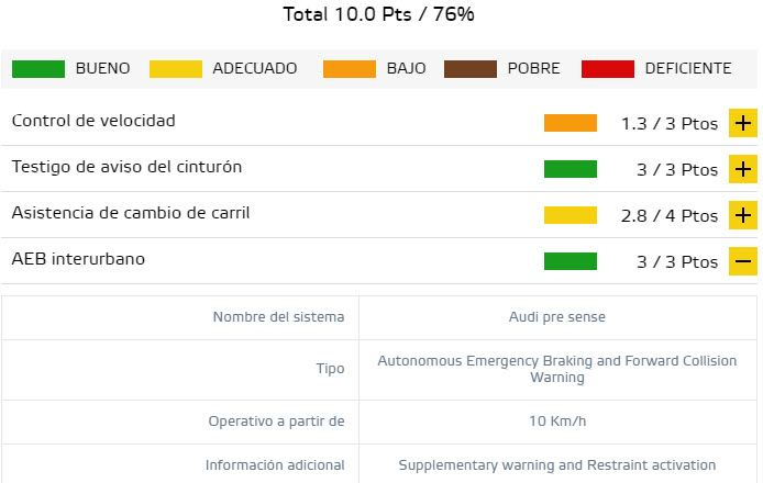 Audi-e-tron-euro_ncap-resultados-prubeas-seguridad_safety-assist