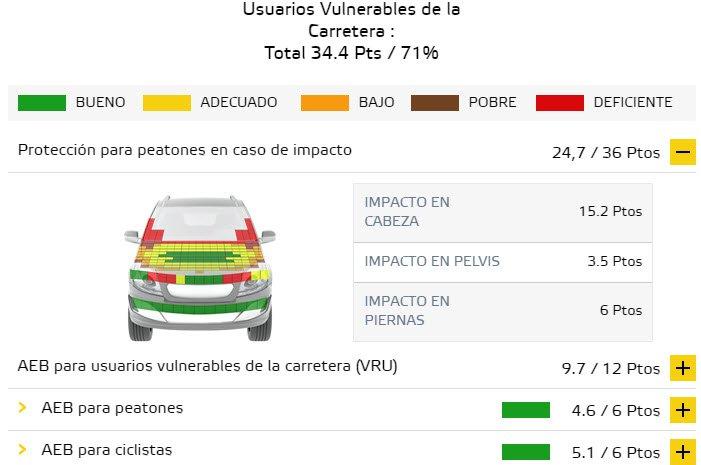 Audi-e-tron-euro_ncap-resultados-prubeas-seguridad_usuarios-vulnerables