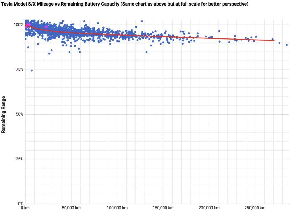 Gráfico de la degradación de una batería de un Tesla con el paso de los kilómetros.