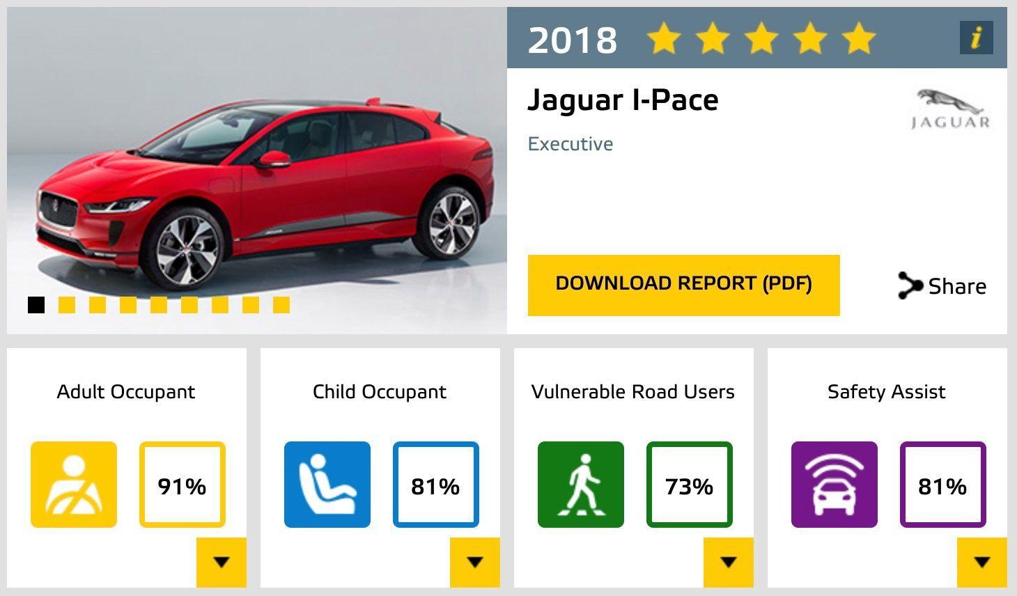 Puntuación del Jaguar I-Pace en las pruebas Euro NCAP