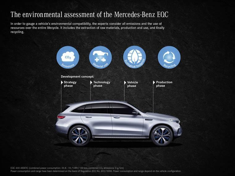 Mercedes-Benz-fases-vida-util-EQC