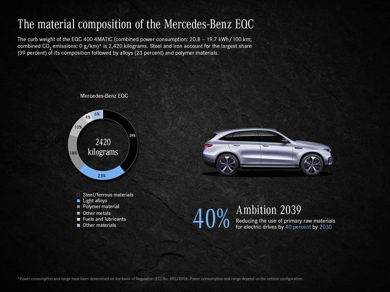 Mercedes-Benz-plan-Ambition-2030