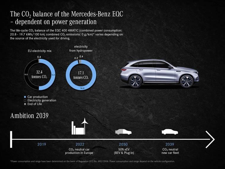 Mercedes-Benz_contamiacion-vida-util-EQC