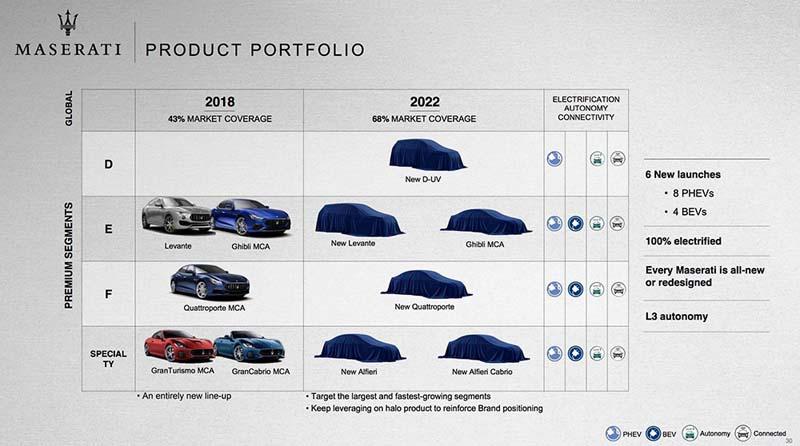 Plan-Electrificacion-Maserati_FCA