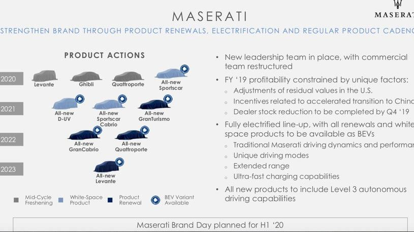 Plan de lanzamiento de Maserati para los próximos años