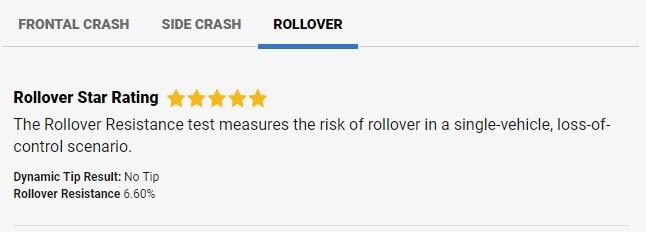 Rollover-Model3-NHTSA