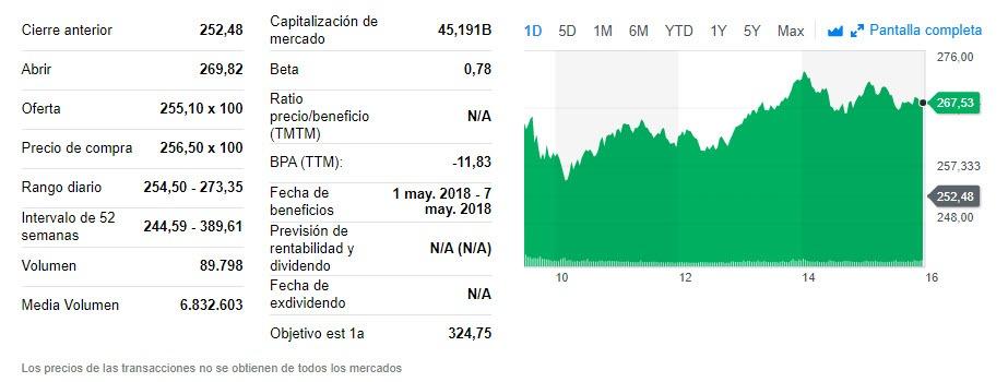 Gráfico de la evolución del valor de las acciones en Bolsa de Tesla