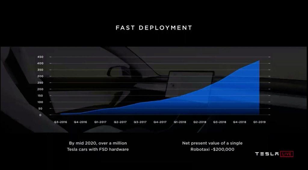 Tesla-network-robotaxi-comparticion-autoconduccion-linea-tiempo