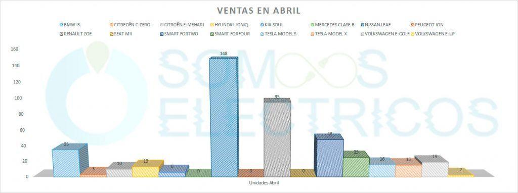 Ventas de coches eléctricos en abril de 2018 en España