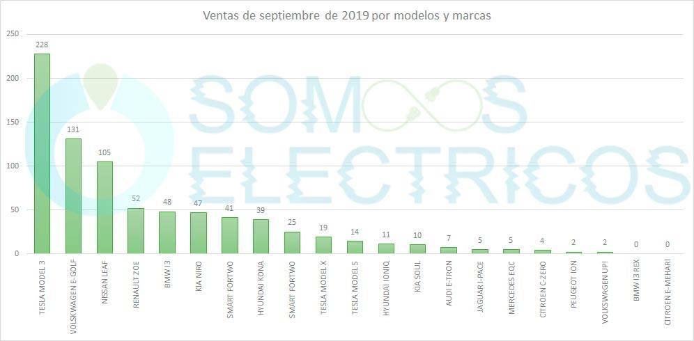 Gráfica de ventas de coches eléctricos en España en septiembre de 2019 por marca y modelo
