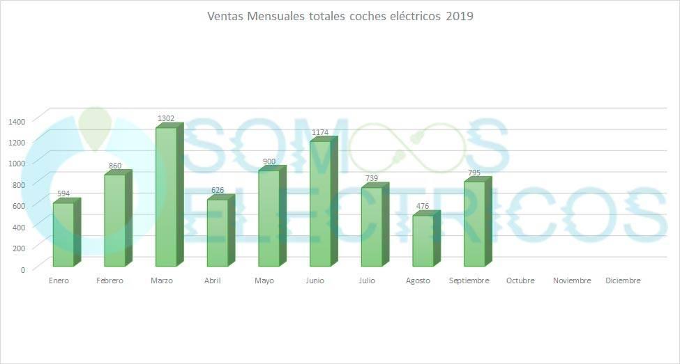 Gráfico y evolución de las ventas de coches eléctricos hasta septiembre de 2019