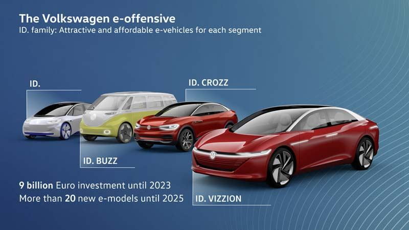 Volkswagen-anuncia-primer-electrico-gama-ID-sera-neutro-emisiones-CO2-futuros-modelos-ID-objetivo-2025