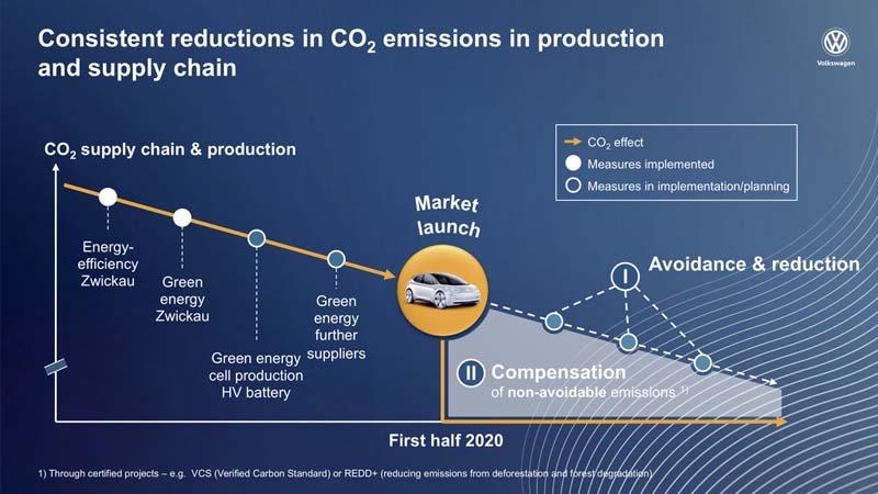 Volkswagen-anuncia-primer-electrico-gama-ID-sera-neutro-emisiones-CO2-grafico-explicacion-compensacion