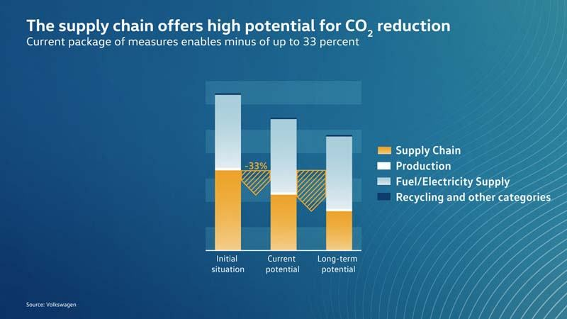 Volkswagen-anuncia-primer-electrico-gama-ID-sera-neutro-emisiones-CO2-grafico-reduccion-emisiones