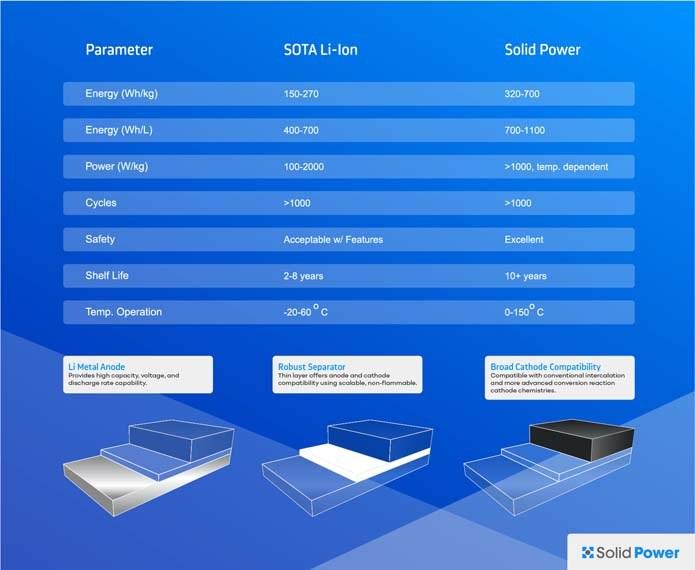 baterias-estado-solido-solid-power-beneficios-baterias-iones-litio-actuales-grafico-datos