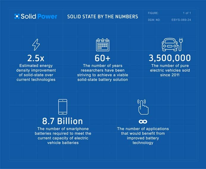 baterias-estado-solido-solid-power-beneficios-baterias-iones-litio-actuales