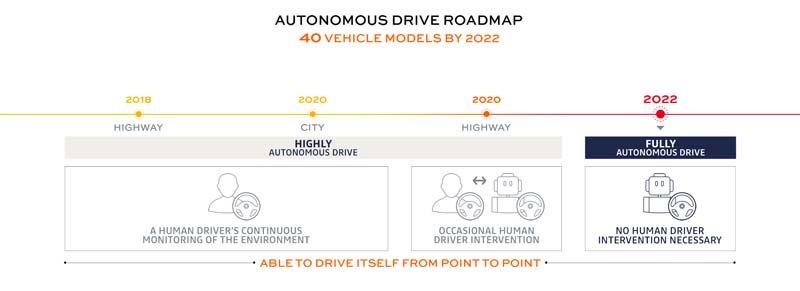 conduccion-autonoma-plan-alianza-2022-renault-nissan-mitsubishi