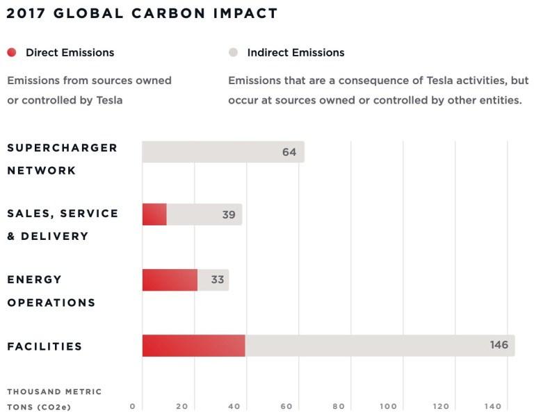 emisiones-tesla-2017