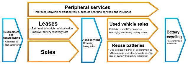 plan-negocio-toyota-reutilizacion-baterias-piezas