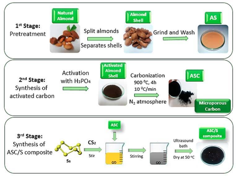 proceso-activacion-baterias-cascara-almendra