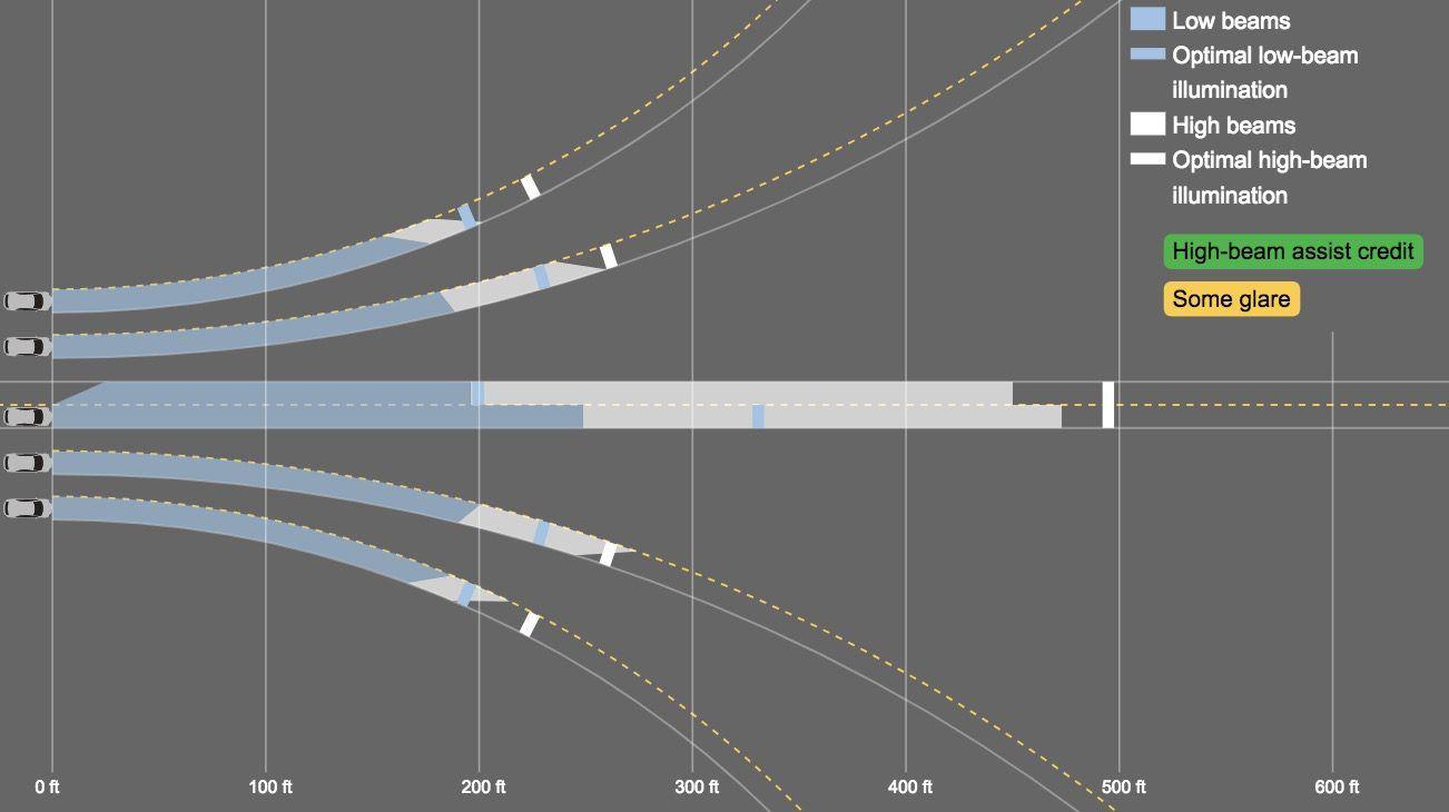 prueba-luces-model3_IIHS