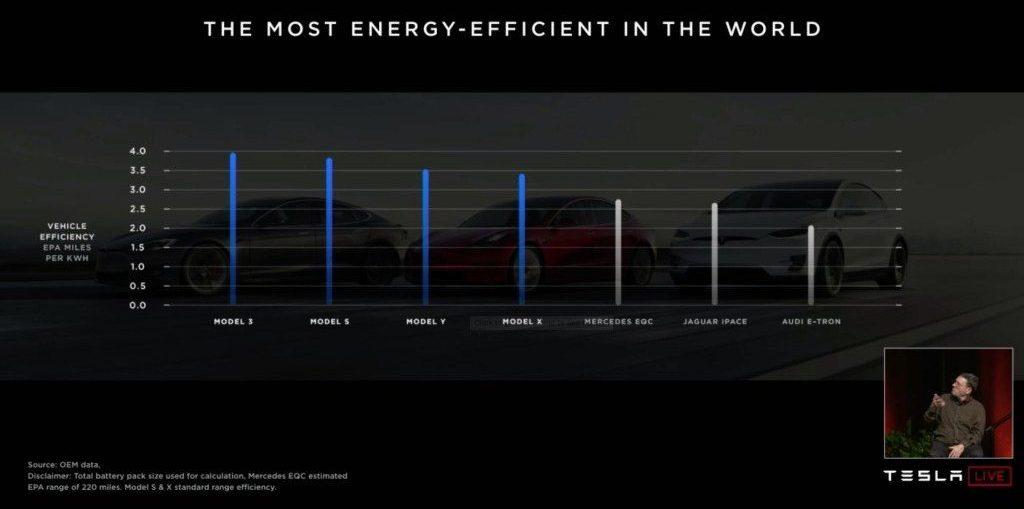 tesla-tabla-presentada-junta-accionistas-anual-2019-vehiculos-tesla-lideres-eficiencia-conforme-a-sus-competidores
