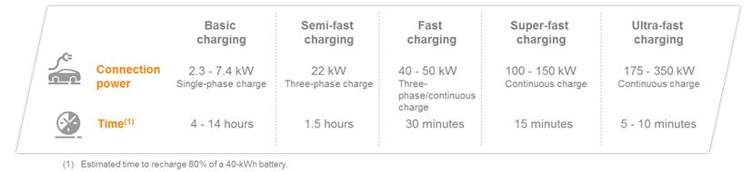 tiempos-carga-repsol-nueva-estacion-carga-ultrarapida-primera-alava