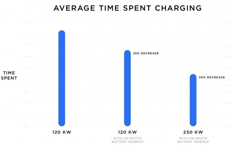 tiempos-carga-tesla-nuevo-cargador-supercharger-v3-250kw