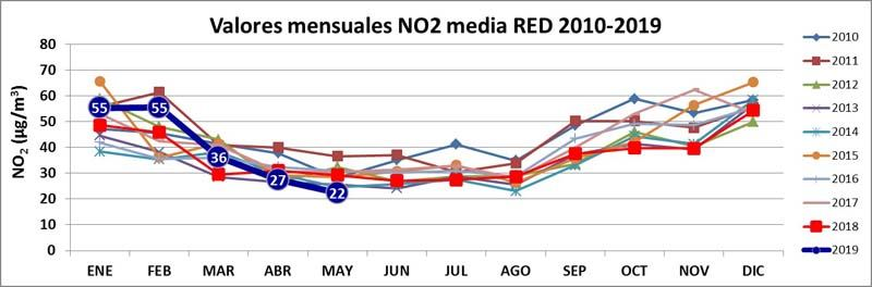 valores-mensuales-NO2-media-red