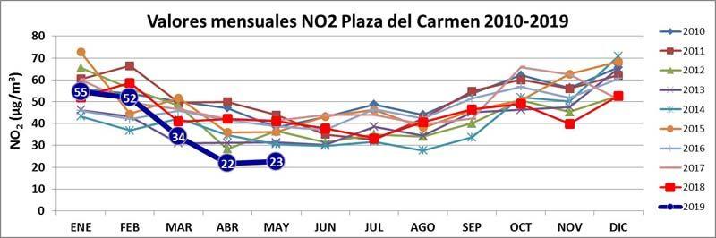 valores-mensuales-NO2-zona-plaza-carmen